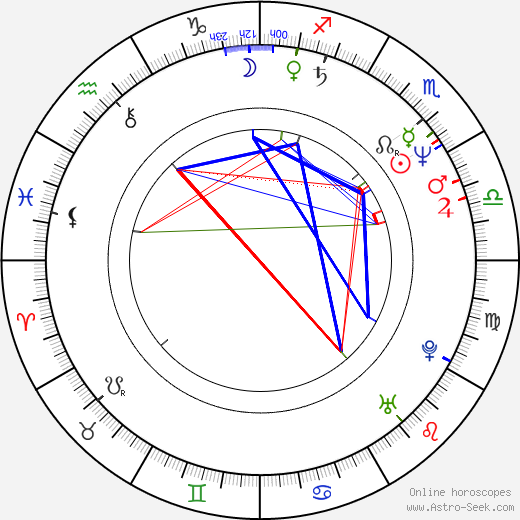 Jeff East birth chart, Jeff East astro natal horoscope, astrology