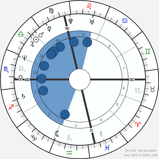 John J. Corcoran wikipedia, horoscope, astrology, instagram