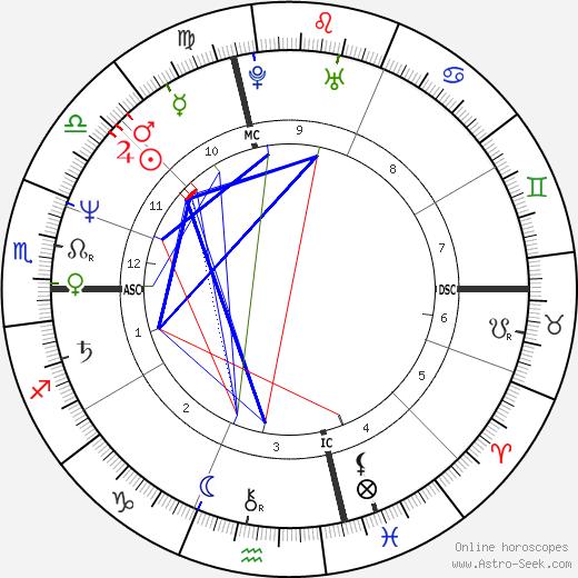 John J. Corcoran birth chart, John J. Corcoran astro natal horoscope, astrology
