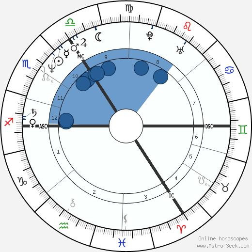 Julian Cope wikipedia, horoscope, astrology, instagram