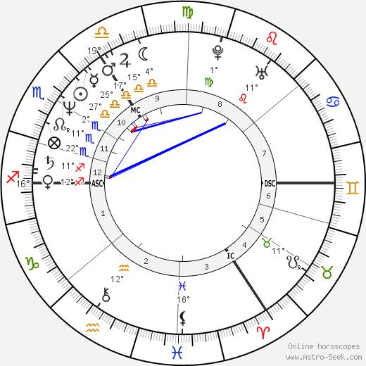 Julian Cope birth chart, biography, wikipedia 2018, 2019