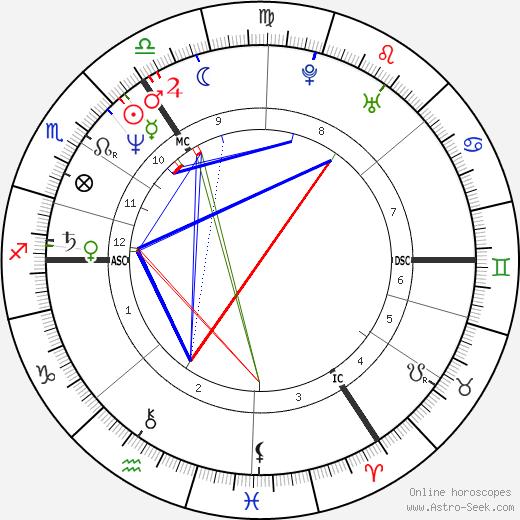 Julian Cope birth chart, Julian Cope astro natal horoscope, astrology