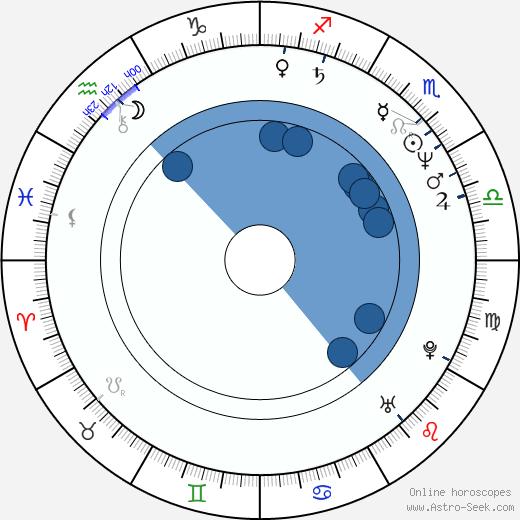 Kevin Pollak wikipedia, horoscope, astrology, instagram