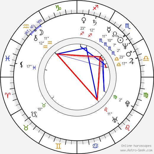 Kevin Pollak birth chart, biography, wikipedia 2019, 2020