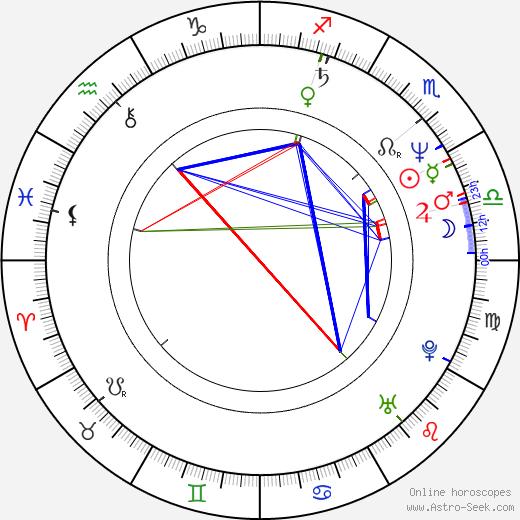 Lyle Workman astro natal birth chart, Lyle Workman horoscope, astrology