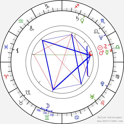 Marc Macaulay birth chart, Marc Macaulay astro natal horoscope, astrology