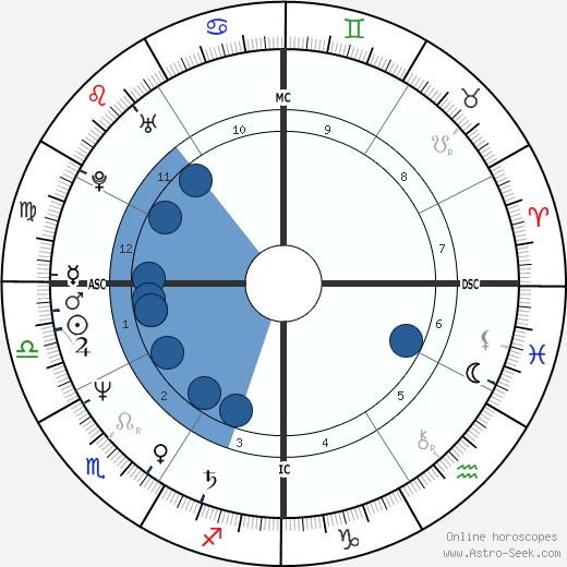 Mark Geragos wikipedia, horoscope, astrology, instagram