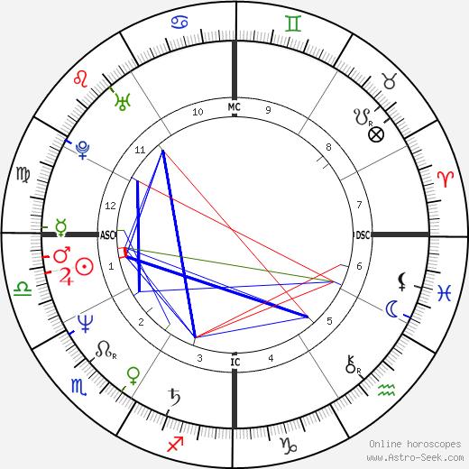 Марк Герагос Mark Geragos день рождения гороскоп, Mark Geragos Натальная карта онлайн