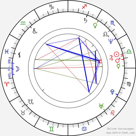 Michael W. Smith birth chart, Michael W. Smith astro natal horoscope, astrology