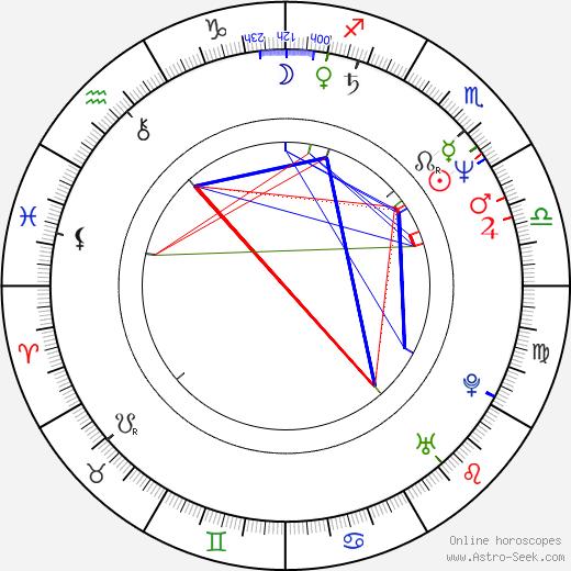 Ming-liang Tsai birth chart, Ming-liang Tsai astro natal horoscope, astrology