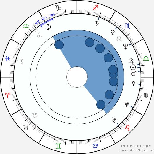 Pálmi Gestsson wikipedia, horoscope, astrology, instagram
