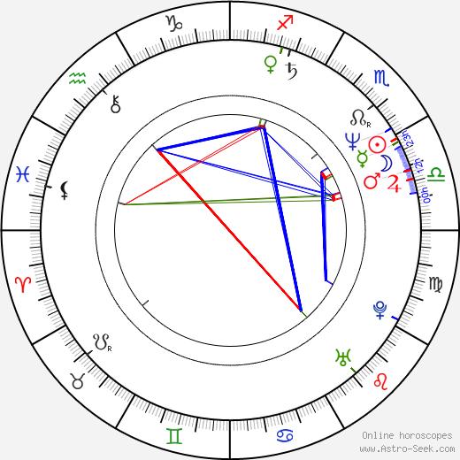 Pär Sundberg день рождения гороскоп, Pär Sundberg Натальная карта онлайн
