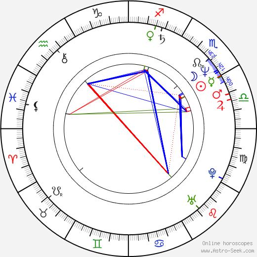 Rémi Laurent birth chart, Rémi Laurent astro natal horoscope, astrology