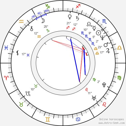 Scott Thomson birth chart, biography, wikipedia 2020, 2021