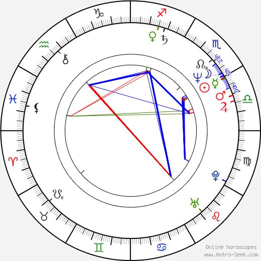 Sunil Mittal день рождения гороскоп, Sunil Mittal Натальная карта онлайн
