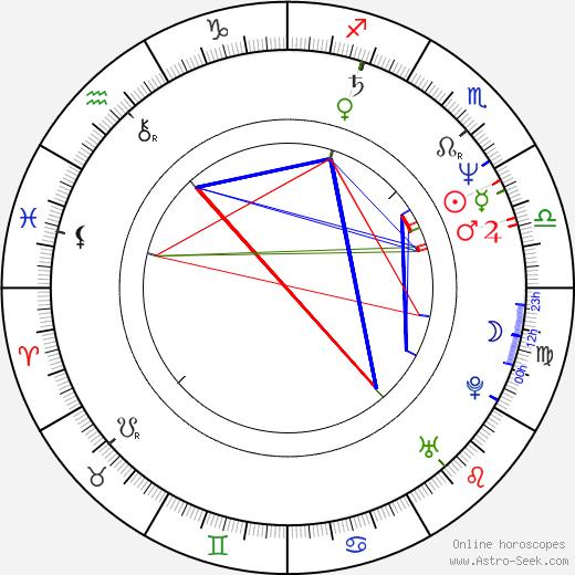 Susanna Haavisto birth chart, Susanna Haavisto astro natal horoscope, astrology