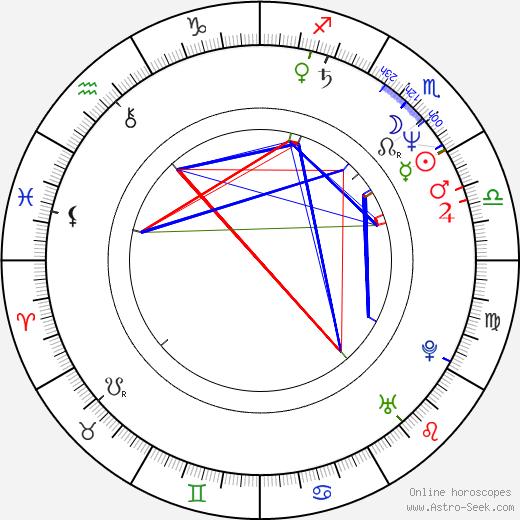 Timo Reinikka astro natal birth chart, Timo Reinikka horoscope, astrology