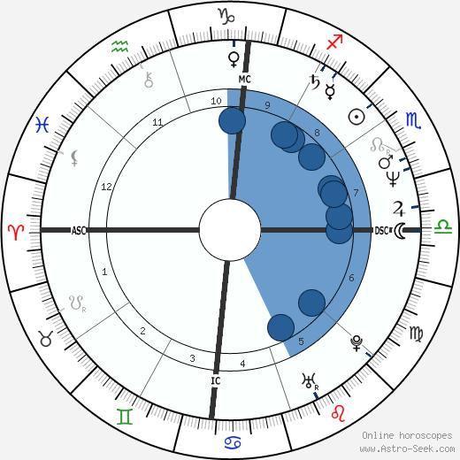 Avi Ben-Abraham wikipedia, horoscope, astrology, instagram