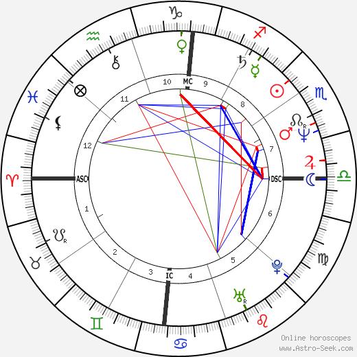 Avi Ben-Abraham день рождения гороскоп, Avi Ben-Abraham Натальная карта онлайн