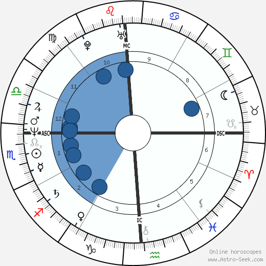 Barry Cowger wikipedia, horoscope, astrology, instagram