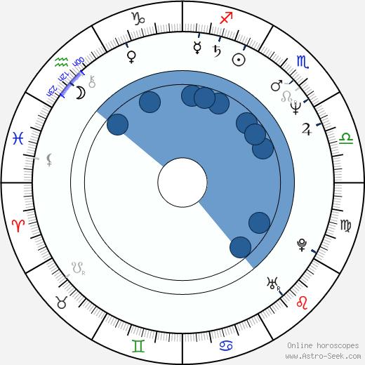 Callie Khouri wikipedia, horoscope, astrology, instagram