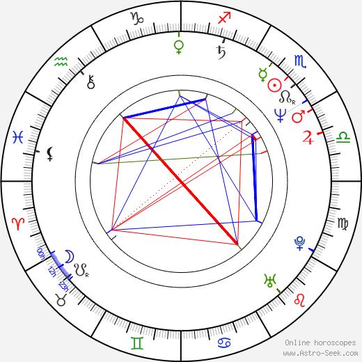 Cam Clarke astro natal birth chart, Cam Clarke horoscope, astrology