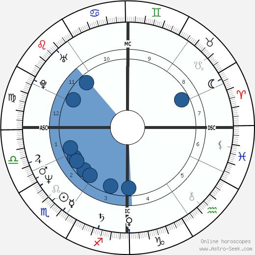 Camille Laurens wikipedia, horoscope, astrology, instagram