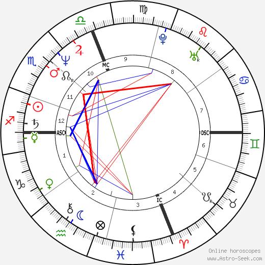 Caroline Kennedy Schlossberg Birth Chart Horoscope Date Of Birth