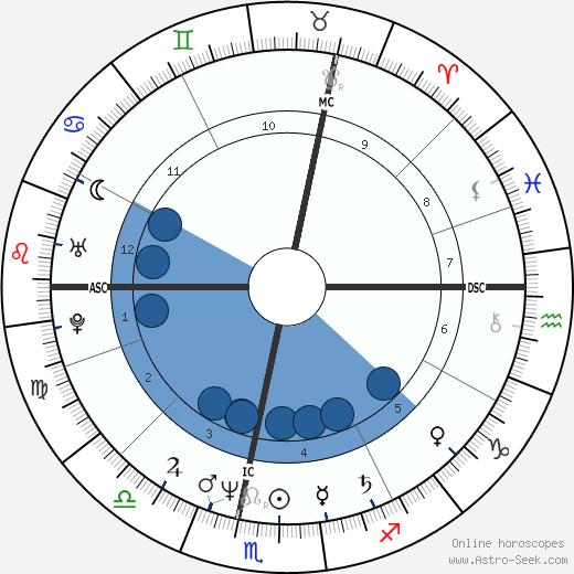 Cécilia Attias wikipedia, horoscope, astrology, instagram