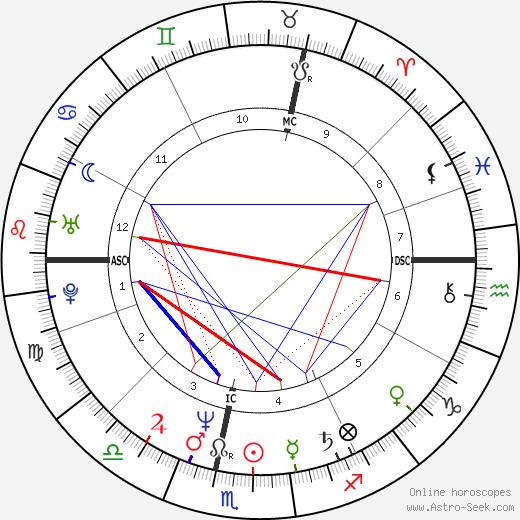 Сесилия Сиганер-Альбенис Cécilia Attias день рождения гороскоп, Cécilia Attias Натальная карта онлайн