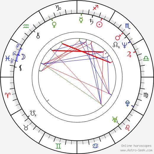Charles Grant birth chart, Charles Grant astro natal horoscope, astrology