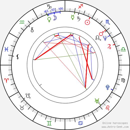 Дениз Кросби Denise Crosby день рождения гороскоп, Denise Crosby Натальная карта онлайн