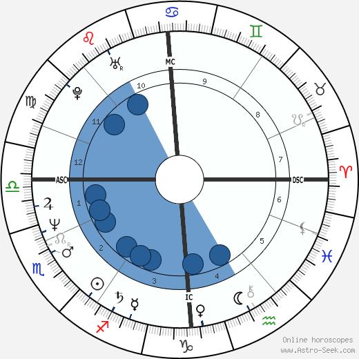 Derrick Bird wikipedia, horoscope, astrology, instagram
