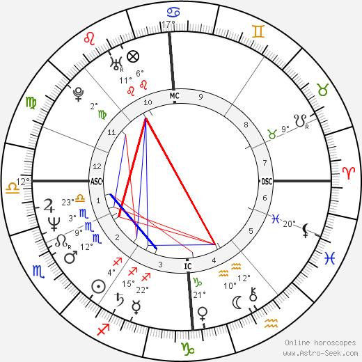Derrick Bird birth chart, biography, wikipedia 2020, 2021