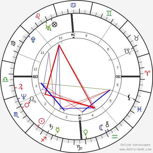 Derrick Bird birth chart, Derrick Bird astro natal horoscope, astrology