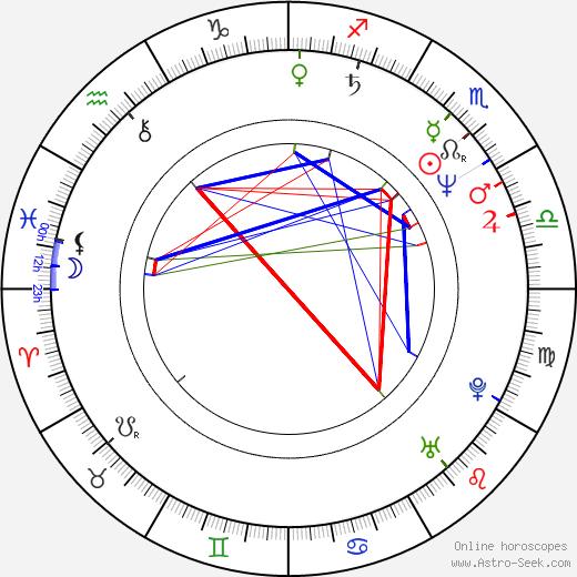 Dolph Lundgren astro natal birth chart, Dolph Lundgren horoscope, astrology