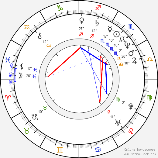 Eike Batista Birth Chart Horoscope, Date of Birth, Astro