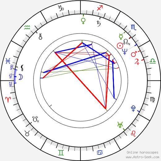 Eike Batista birth chart, Eike Batista astro natal horoscope, astrology