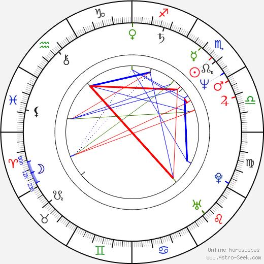 Elizabeth Bracco birth chart, Elizabeth Bracco astro natal horoscope, astrology