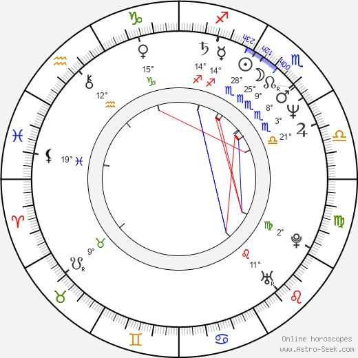 George Alexandru birth chart, biography, wikipedia 2020, 2021