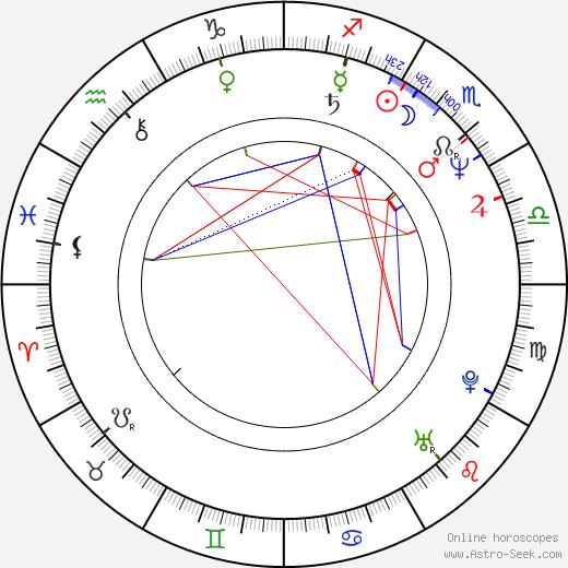 George Alexandru birth chart, George Alexandru astro natal horoscope, astrology
