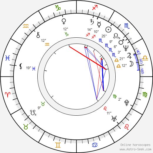 Giambattista Avellino birth chart, biography, wikipedia 2020, 2021