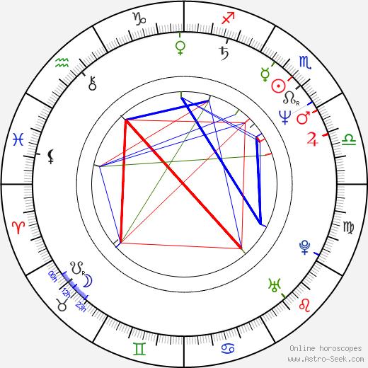 Göran Ragnerstam birth chart, Göran Ragnerstam astro natal horoscope, astrology
