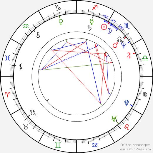 Håkan Bjerking birth chart, Håkan Bjerking astro natal horoscope, astrology