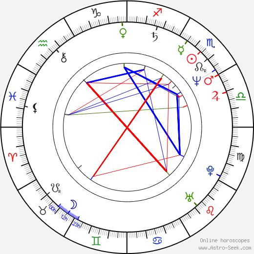 Irena Budweiserová astro natal birth chart, Irena Budweiserová horoscope, astrology