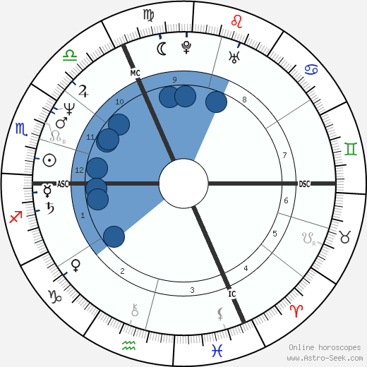 Jacques Gamblin wikipedia, horoscope, astrology, instagram