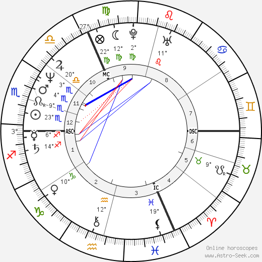 Jacques Gamblin birth chart, biography, wikipedia 2017, 2018