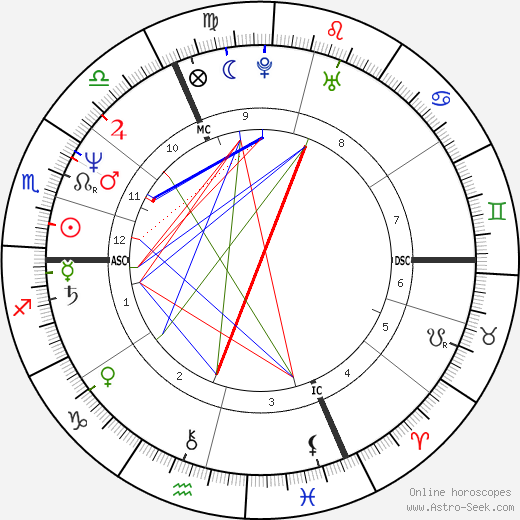 Jacques Gamblin astro natal birth chart, Jacques Gamblin horoscope, astrology