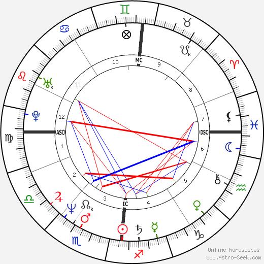 Jean-Philippe Toussaint astro natal birth chart, Jean-Philippe Toussaint horoscope, astrology