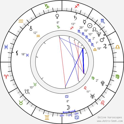 Joe Hart birth chart, biography, wikipedia 2019, 2020